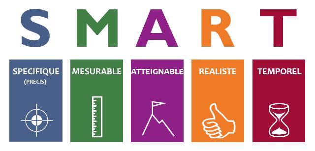objectifs SMART (Specifique mesurable atteignable réaliste temporel) au potager