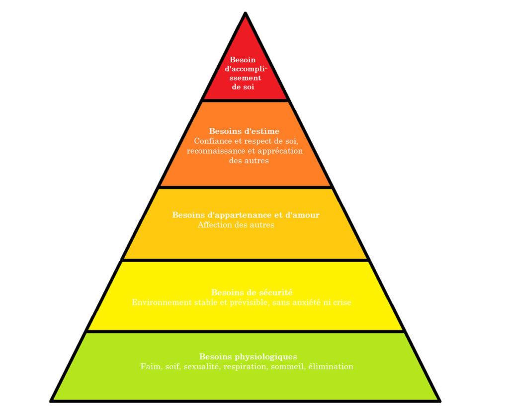 Autosuffisance alimentaire - pyramide des besoins de Maslow